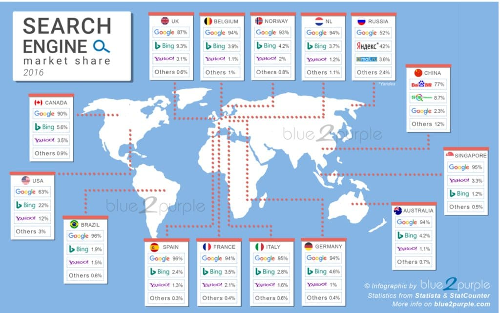 2016년 국별 검색 엔진 점유율 분포 Search engine market share by country by blue2purple