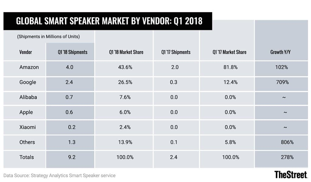 2018년 1분기 인공지능 스마트 스피커 판매량 2018 1Q Smart Speaker Sales by SA(strategyanalytics)