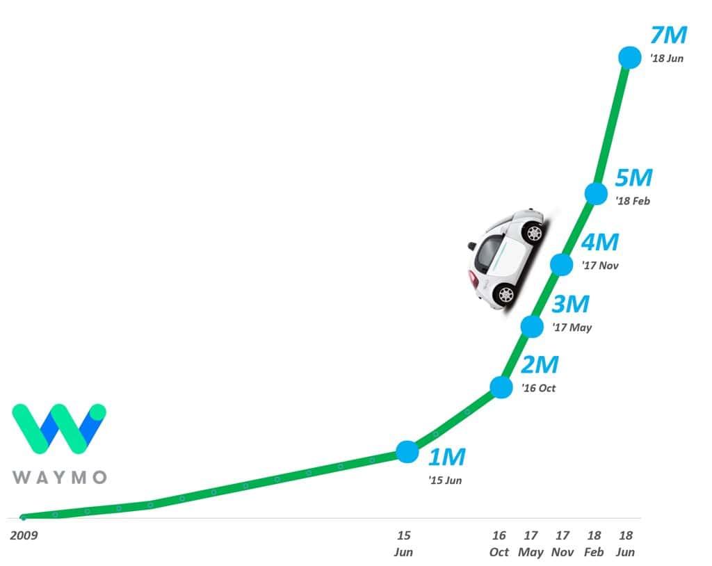 구글 웨이모 자율 주행 테스트 7백만 달성 그래프 by Happist