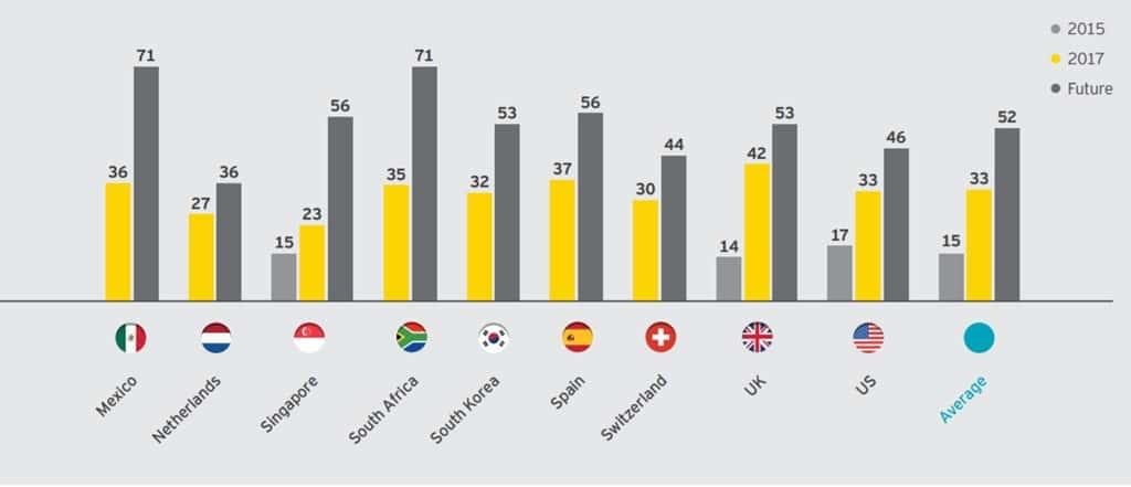 국가별 핀테크 수용율(FinTech Adoption Index)의 과거 현재 그리고 미래 01