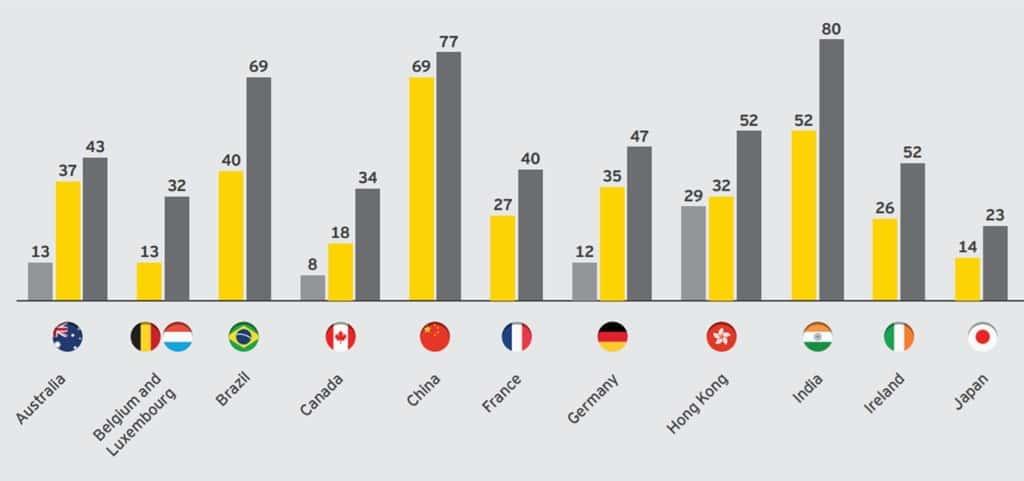 국가별 핀테크 수용율(FinTech Adoption Index)의 과거 현재 그리고 미래 02