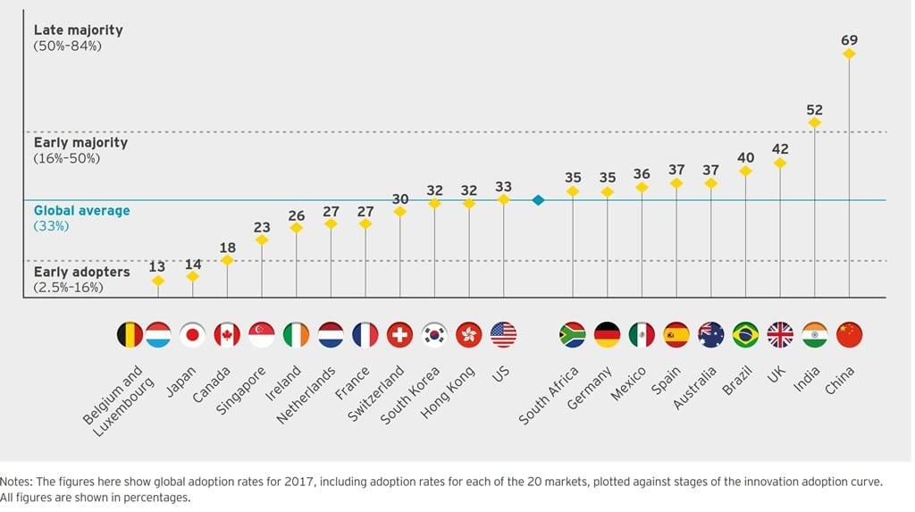 국가별 핀테크 수용 단계(FinTech Adoption progress) by EY