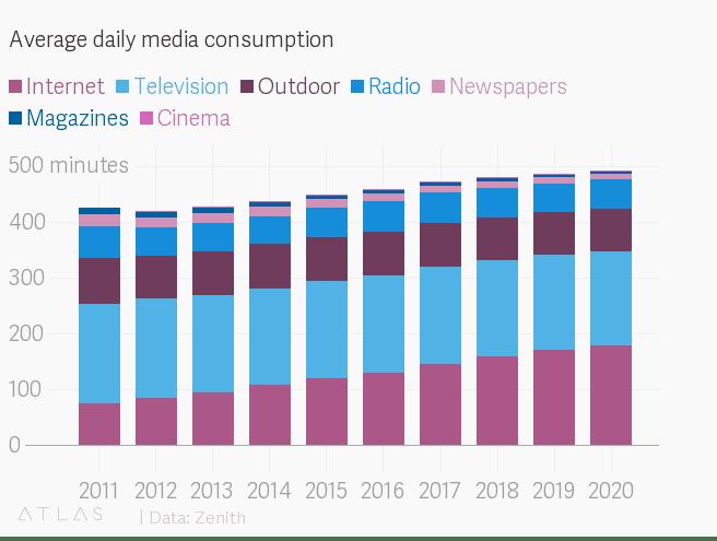 글로벌 매체별 미디어 사용시간 변화 추이 Global Media Consumption Time by atlas