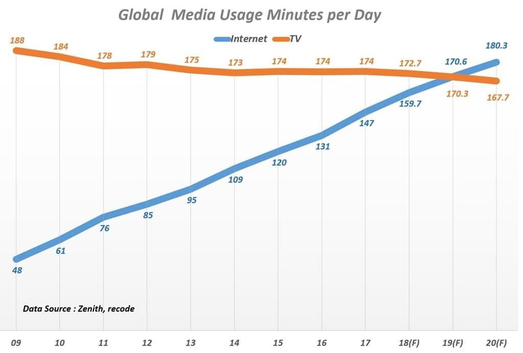 글로벌 인터넷 및 TV 이용 시간 변화 추이 Zenith 데이타 기반 그래프 by Happist