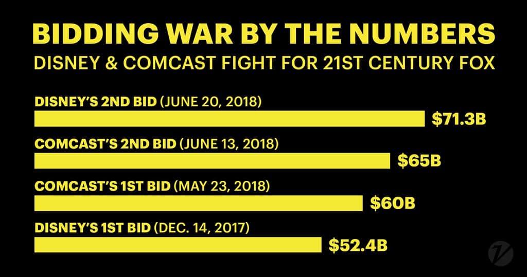 디즈니와 컴캐스트의 폭스 인수관련 비딩 전쟁 이력 Disney vs Comcast bidding war by the numbers