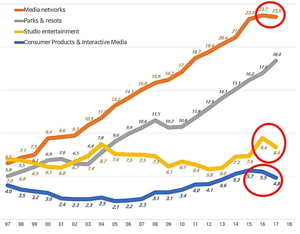 디즈니 연도별 사업부 매출 추이 라인 그래프 Disney Revenue by Business Unit(1997~2017) 디즈니 발표 자료 기반 그래프 by Happist