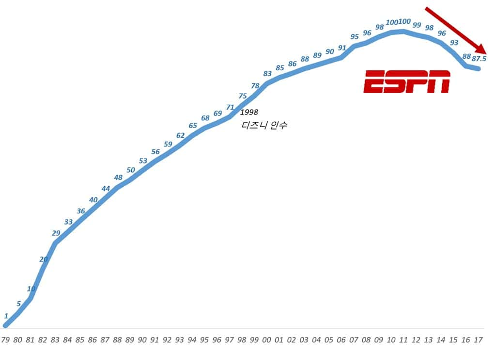 디즈니 ESPN 미국 내 가입자 수 추이 Disney ESPN 언론 보도 자료 기반 그래프 by Happist