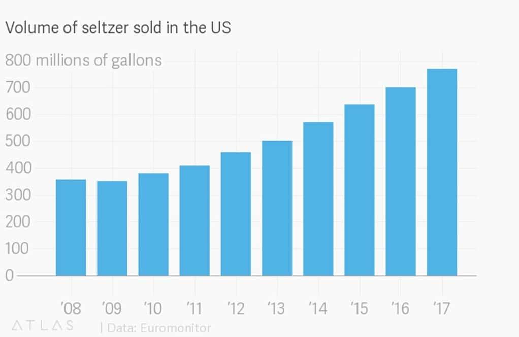 미국 셀처 탄산수 판매 추이 by atlas chart