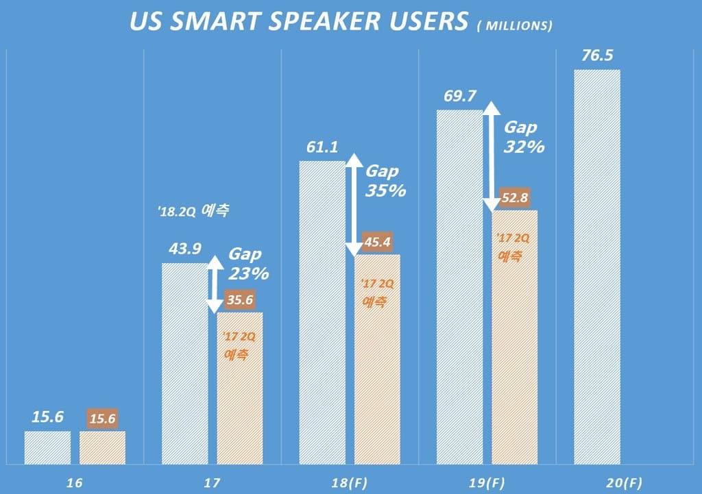 미국 인공지능 스마트 스피커(AI Smart Speaker) 사용자 증가 예상, 이마케터 데아타 기반 그래프 by Happist