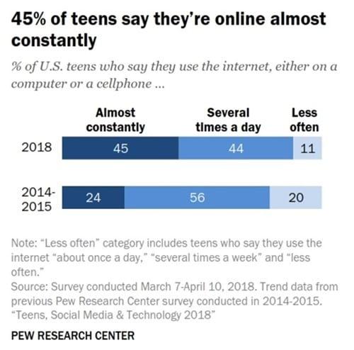 미국 10대들의 인터넷 연결 상태 변화 2015 vs 2018 US teens internet connecting change