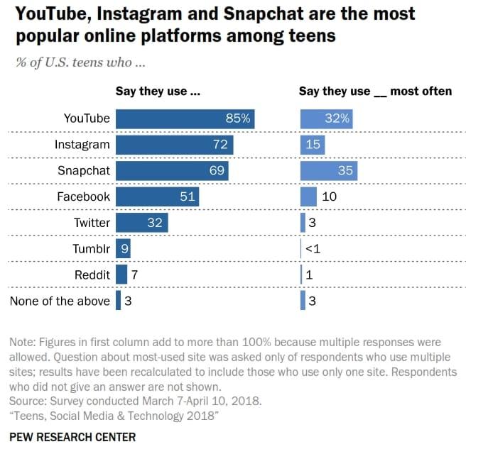 미국 10대들이 사용하는 앱과 가장 많이사용한 앱 list US teens most ofen use app