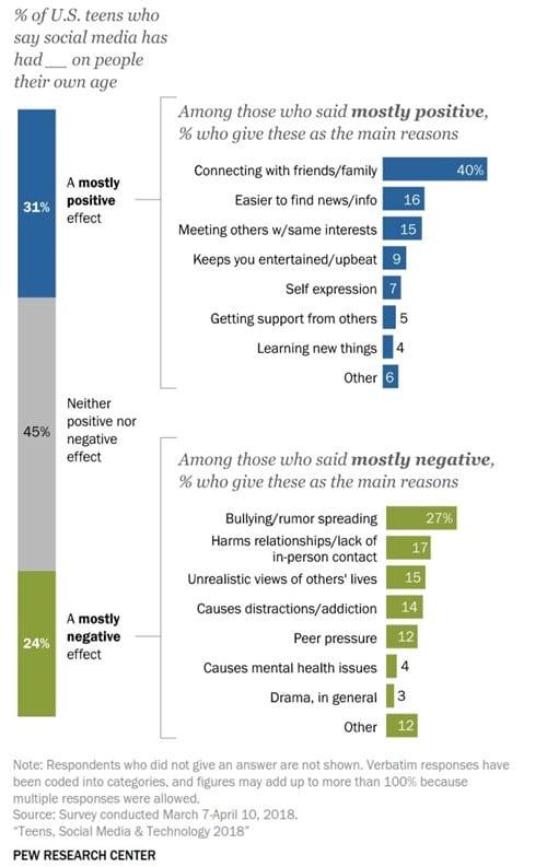 미국 10대의 소셜 미디어 및 테크날러지 이용 행태 조사 by Pew 소셜 미디어가 미치는 영향에 대한 생각