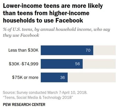 미국 10대의 소셜 미디어 및 테크날러지 이용 행태 조사 by Pew Research Center US teens Social medis & Technology 저소득층 10대가 더 페이스북을 사용