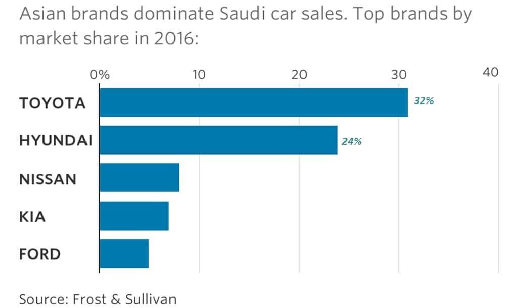사우디아라비아 자동차 브랜드별 시장점유율 Saudi Auto market Share