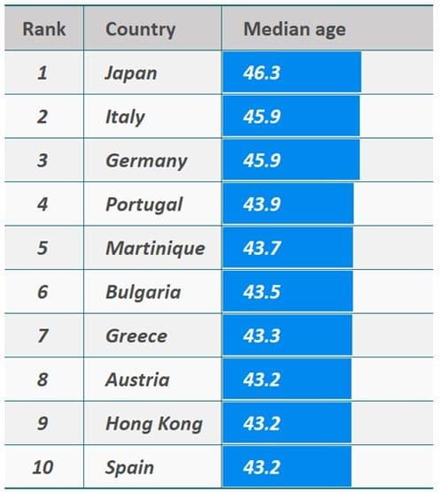 세계 중위연령(Median age) Top 10