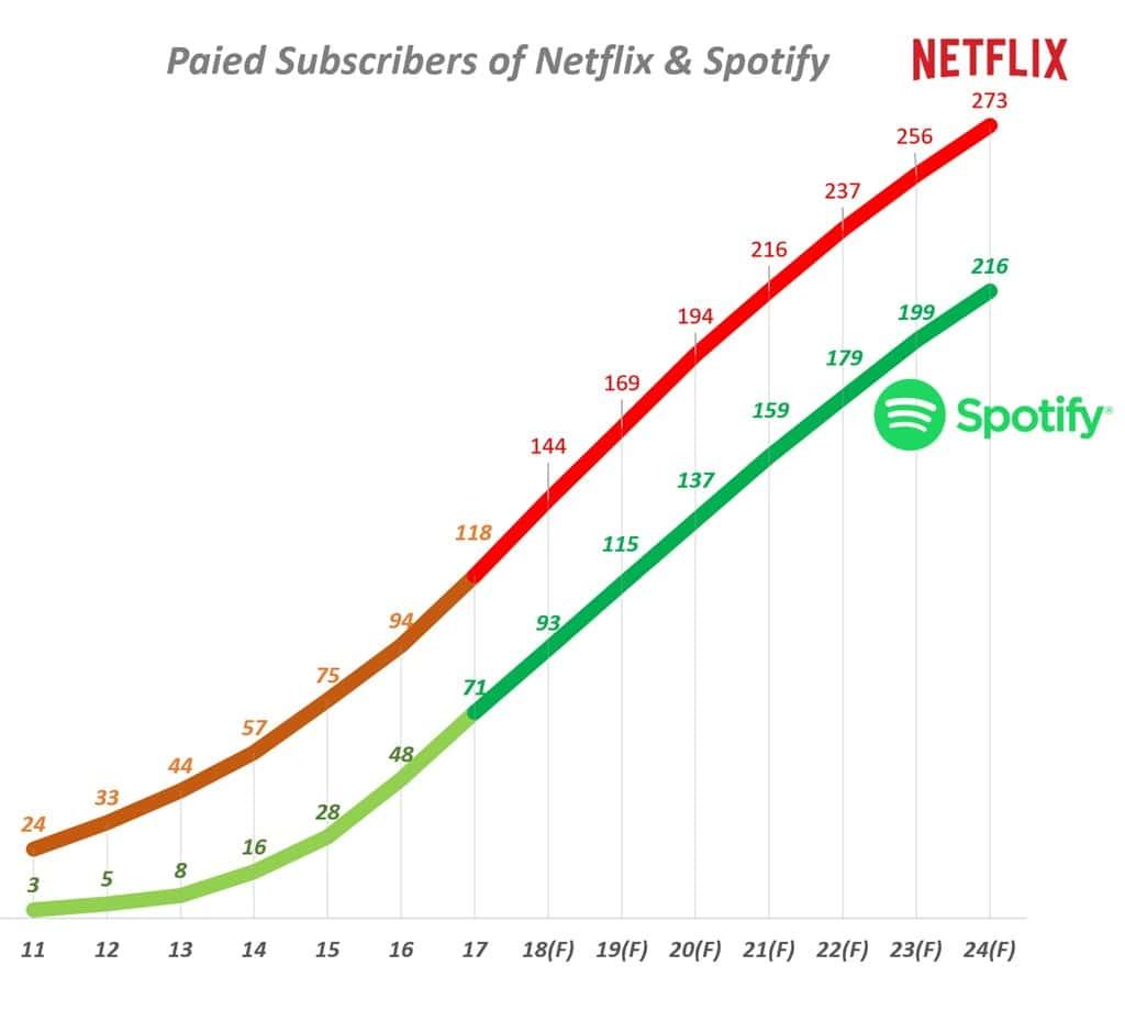 스포티파이와 넷플릭스의 중장기 사용자 수 증가 추이 Spotify & Netflix User(2011~2024)