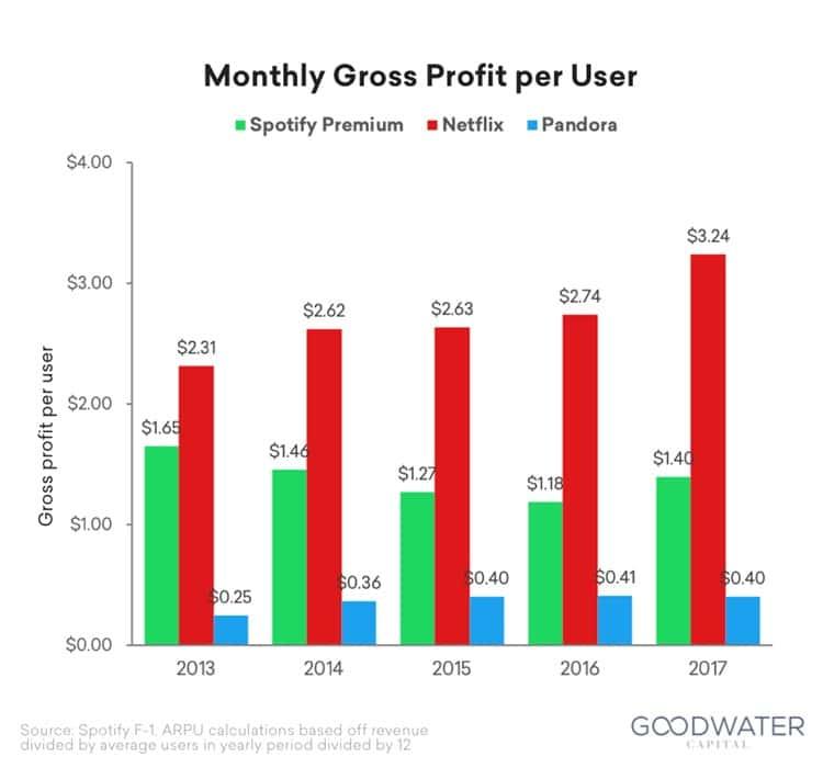 스포티파이 넷플릭스 판도라 그로스 마진액($) Spotify Netflix Pandora Gross margin profit