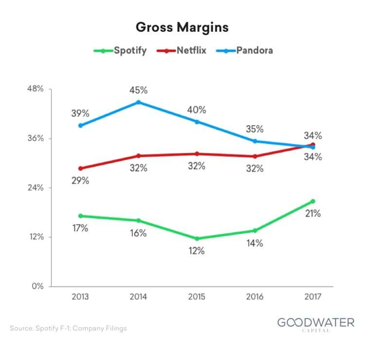 스포티파이 넷플릭스 판도라 그로스 마진율 Spotify Netflix Pandora Gross margin