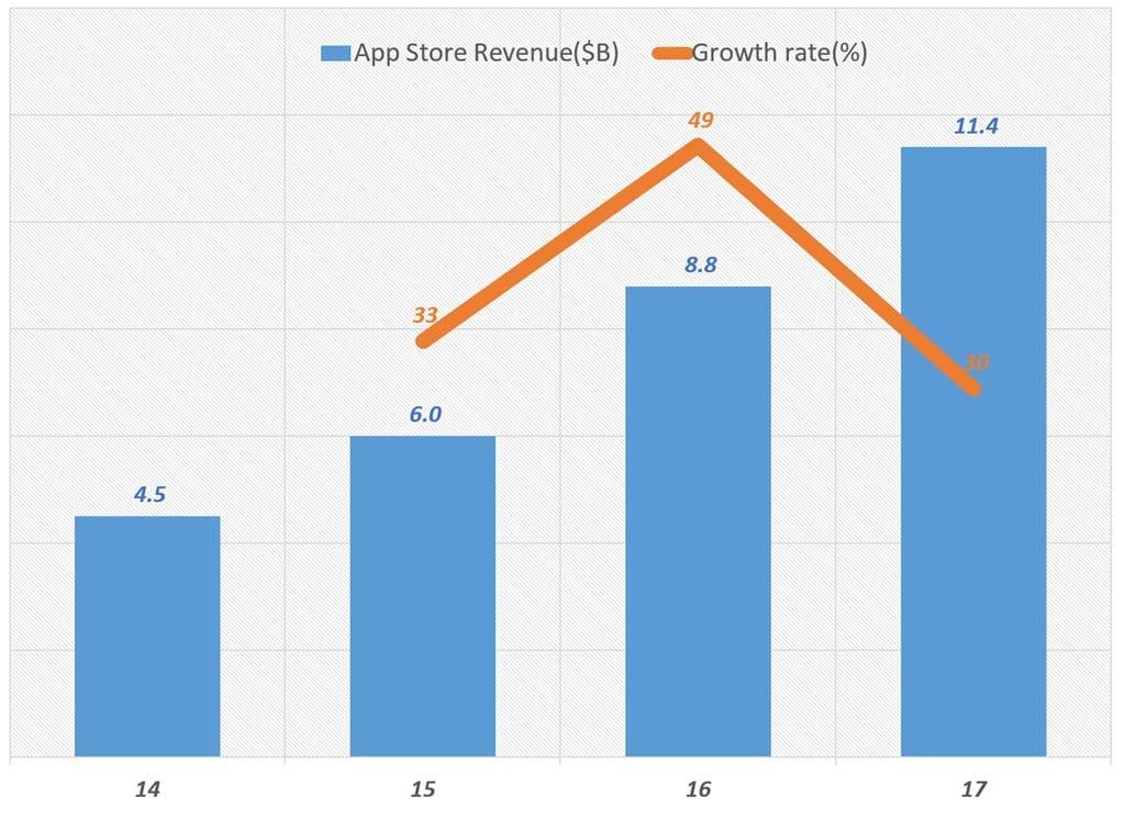 연도별 애플 앱스토어 매출 추이 Apple App Store Revenue