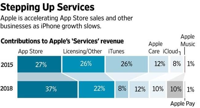 애플 앱스토어 서비스 Apple Appstore Service