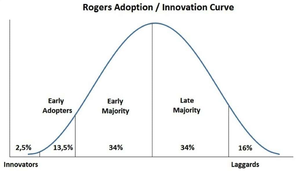 에버렛 로저스(Everett M. Rogers) 혁신의 확산 곡선(Adoption Innovation Curve)
