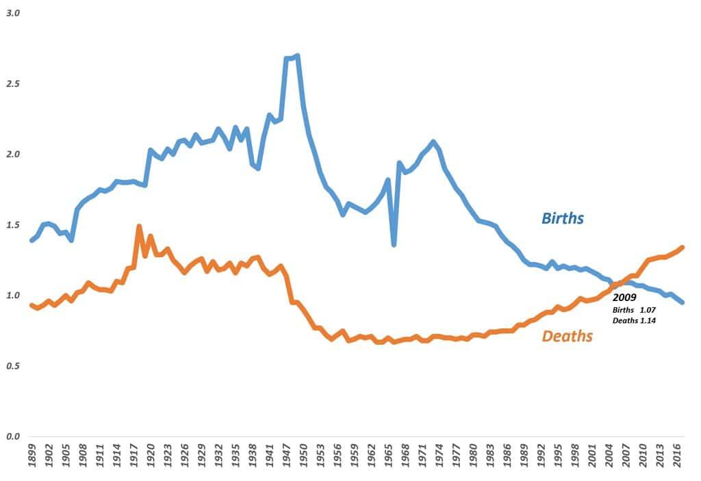 연도별(1899년~2017년) 일본 출생 인구와 사망 인구 추세 Japan's Births vs Deaths