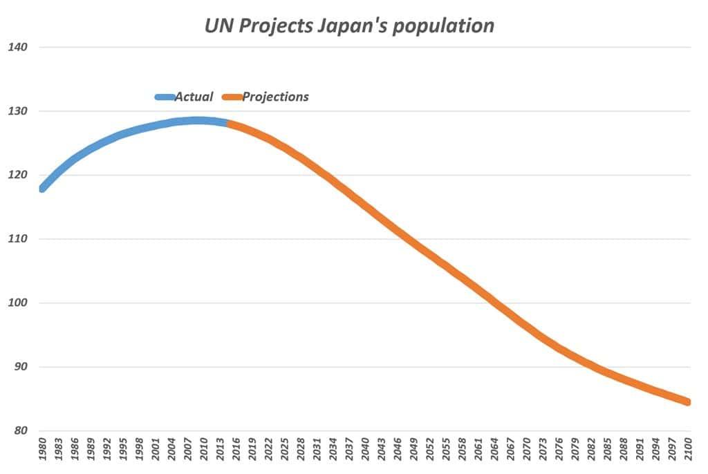 유엔이 에측한 2100년까지 일본 인구 전망 Japan's Population projection