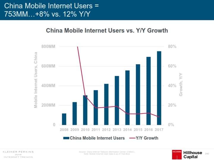 인터넷 트렌드 2018 메리 미커 Mary Meeker Internet Trend 2018_242 중국 모바일 인터넷 사용자 수 추이