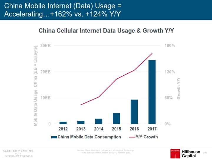 인터넷 트렌드 2018 메리 미커 Mary Meeker Internet Trend 2018_243 중국 모바일 데이타 사용량 및 전년 비 증가율
