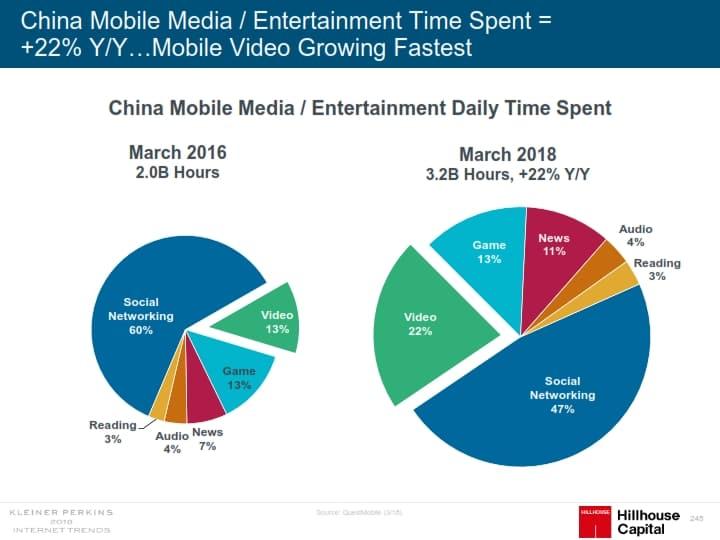 인터넷 트렌드 2018 메리 미커 Mary Meeker Internet Trend 2018_245 중국 모바일 미디어 사용 시간 변화