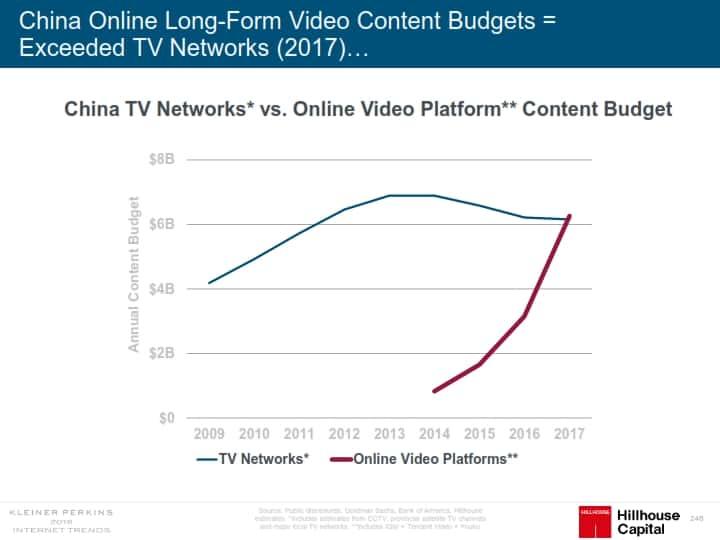 인터넷 트렌드 2018 메리 미커 Mary Meeker Internet Trend 2018_248 중국 TV용 콘텐츠 투자와 온라인 동영상 콘텐츠 투자 추이