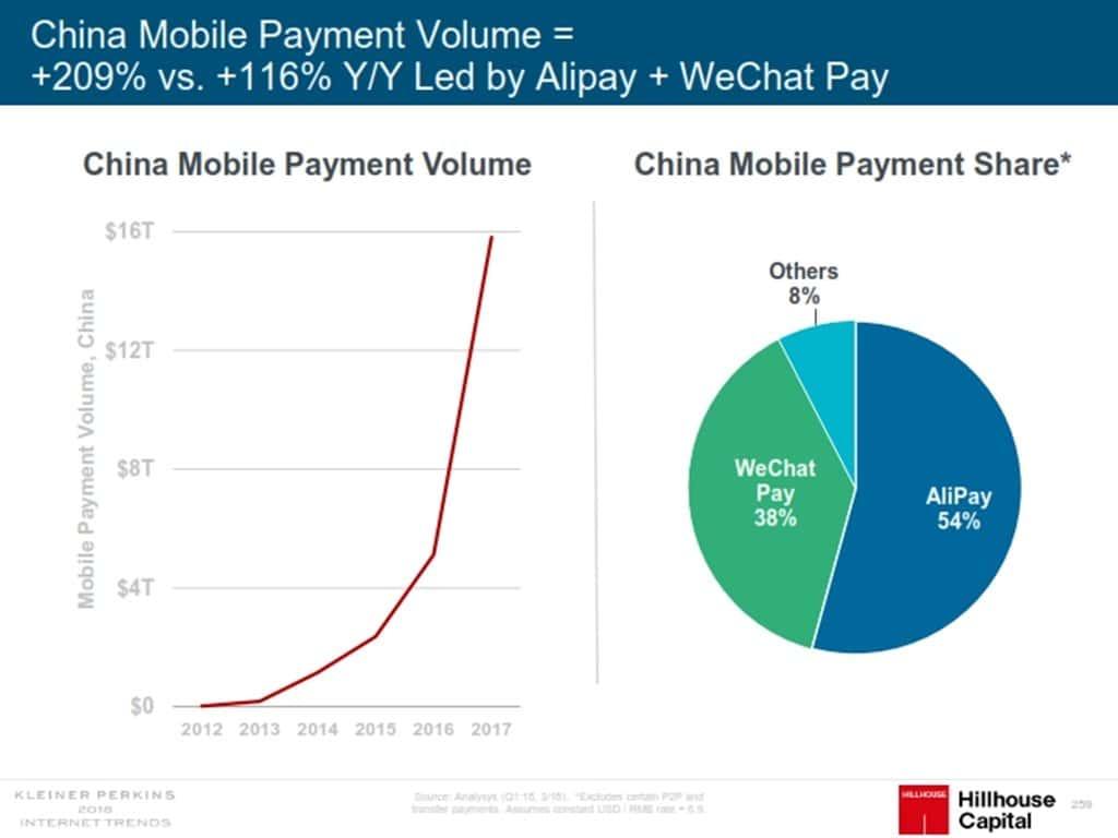 인터넷 트렌드 2018 메리 미커 Mary Meeker Internet Trend 2018_259 중국 모바일 페이 china mibile pay