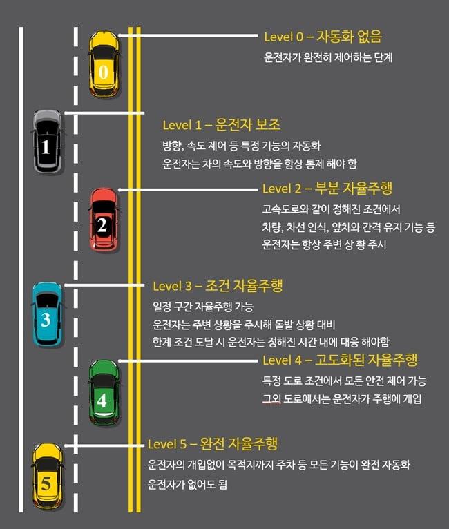 자율주행 단계 설명 Level of Self-driving 이미지 by Happist