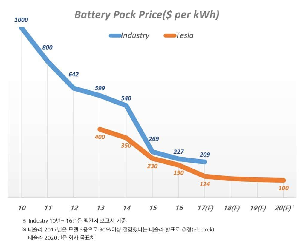 전기자동차 배터리 팩 가격 업계 평균과 테슬라 비교 추이 Battery Pack Cost Industry vs Tesla