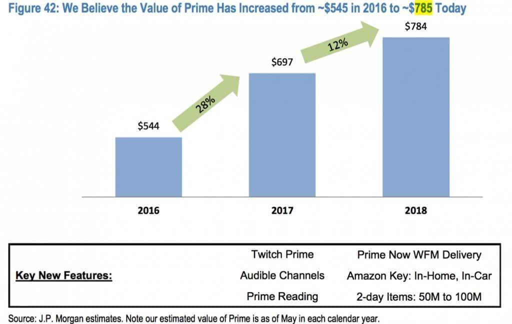 제이피모건(JPMorgan)이 산정한 아마존 프라임 가치 Amazon Prime membership value