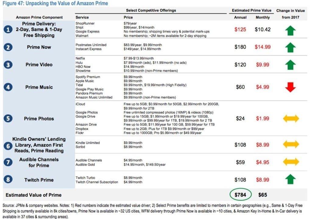 제이피모건(JPMorgan)이 산정한 아마존 프라임 세부 가치 Amazon Prime membership detail value