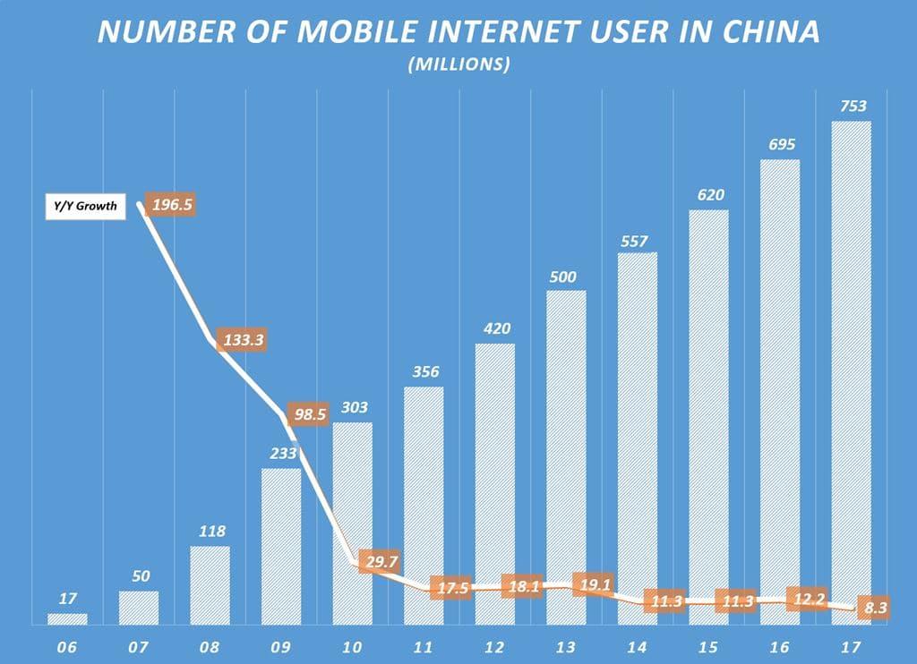 중국 모바일 인터넷 사용자 수 및 전년 비 증가율 Number of mobile Internet User in China & Y2Y Growhth Rate