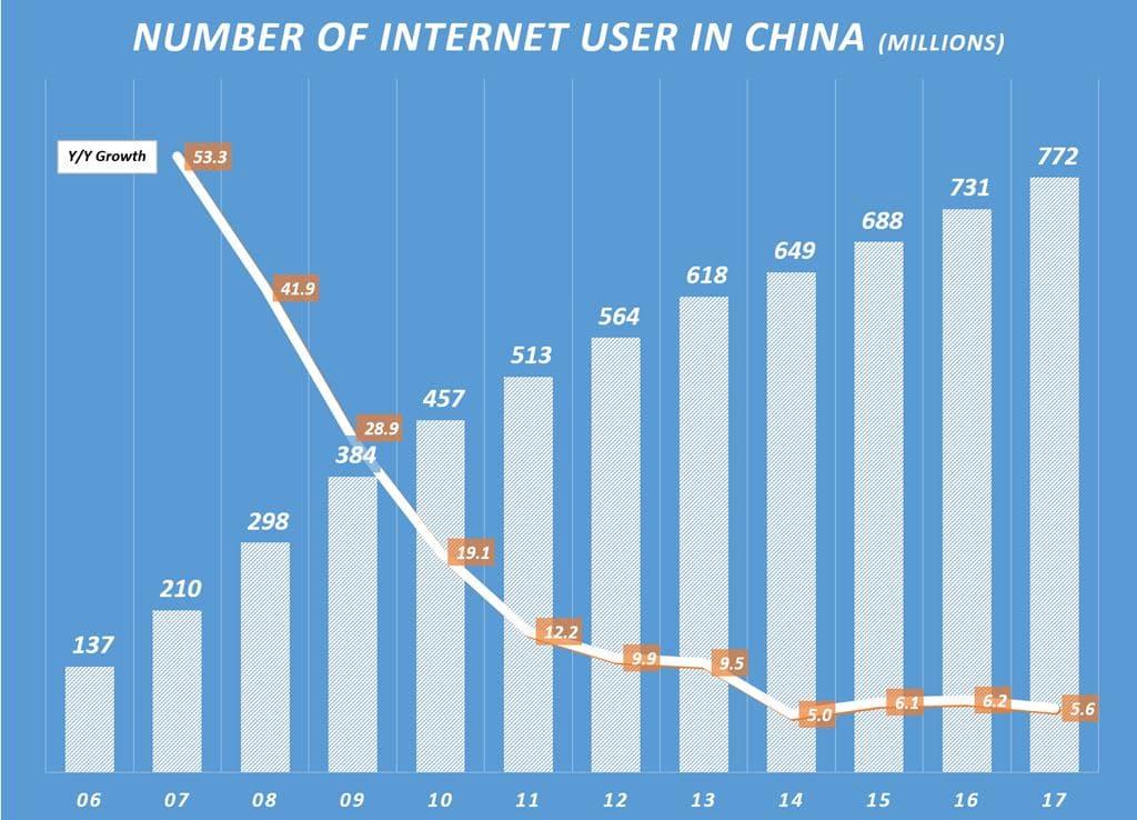 중국 인터넷 사용자 수 및 전년 비 증가율 Number of Internet User in China & Y2Y Growhth Rate