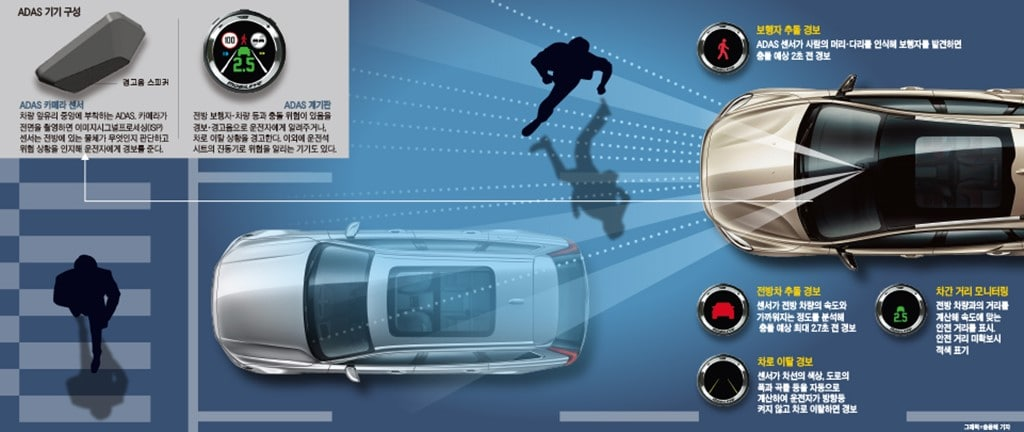 지능형 운전자 보조시스템(ADAS) 설명 이미지-조선일보 인용