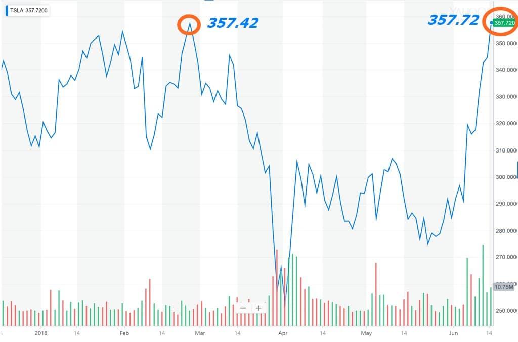 최근 6개월간 테슬라 주가 Tesla stock price in six months