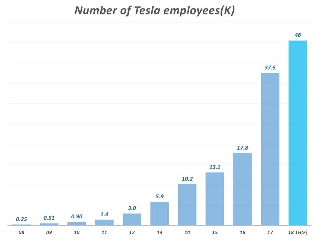 테슬라자동차 임직원수 추이 (2008년~2018년 상반기) 언론 보도자료를 기반 그래프 by Happist, Number of Tesla employees(K)