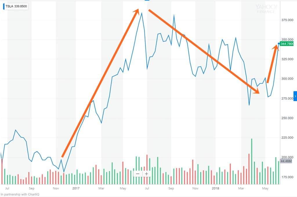 테슬라 최근 2년간 주가 추이by Yahoo Chart, Tesla Stock Price Chart