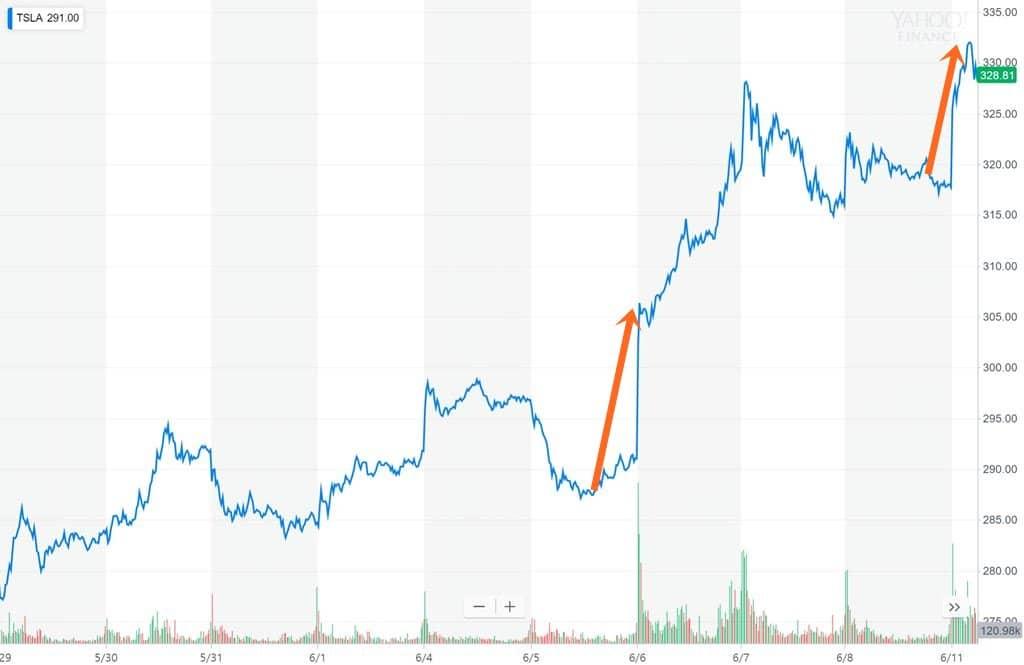 테슬라 최근 2주간 주가 추이 by Yahoo Chart