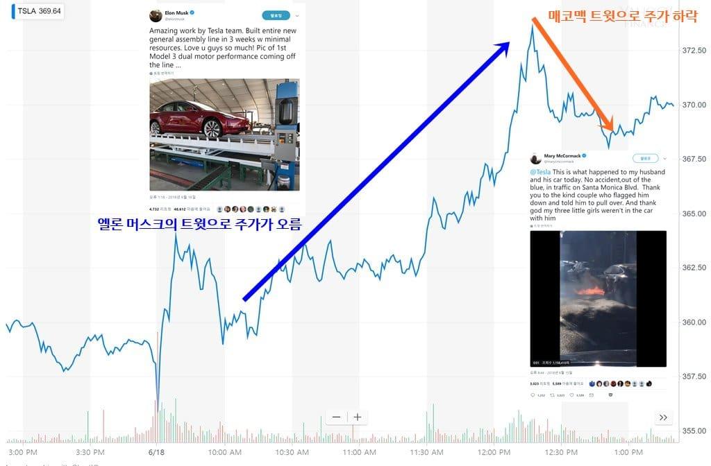 테슬라 화재 사고 후 테슬라 주사 Tesla stock