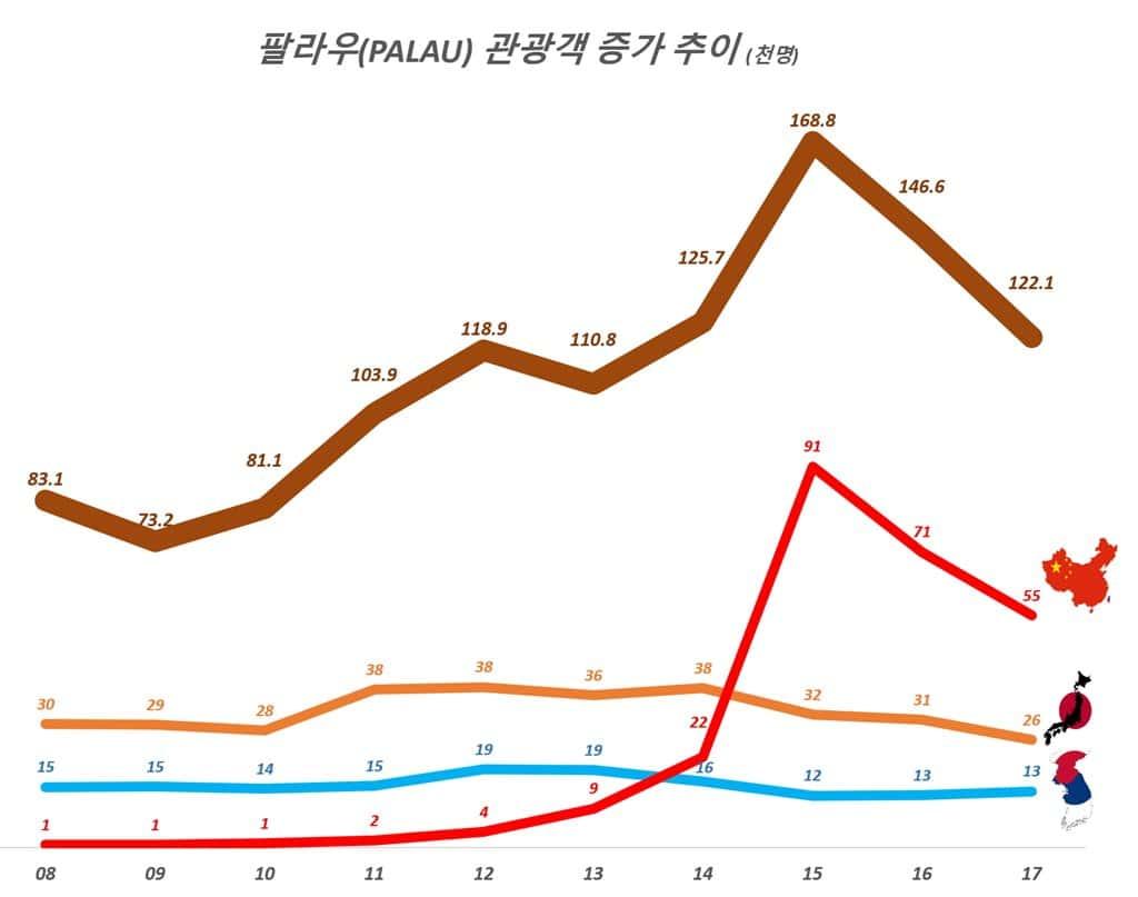 팔라우(PALAU) 관광객 증가 추이(단위-천명), 팔라우정부 자료 기반 그래프 by Happist
