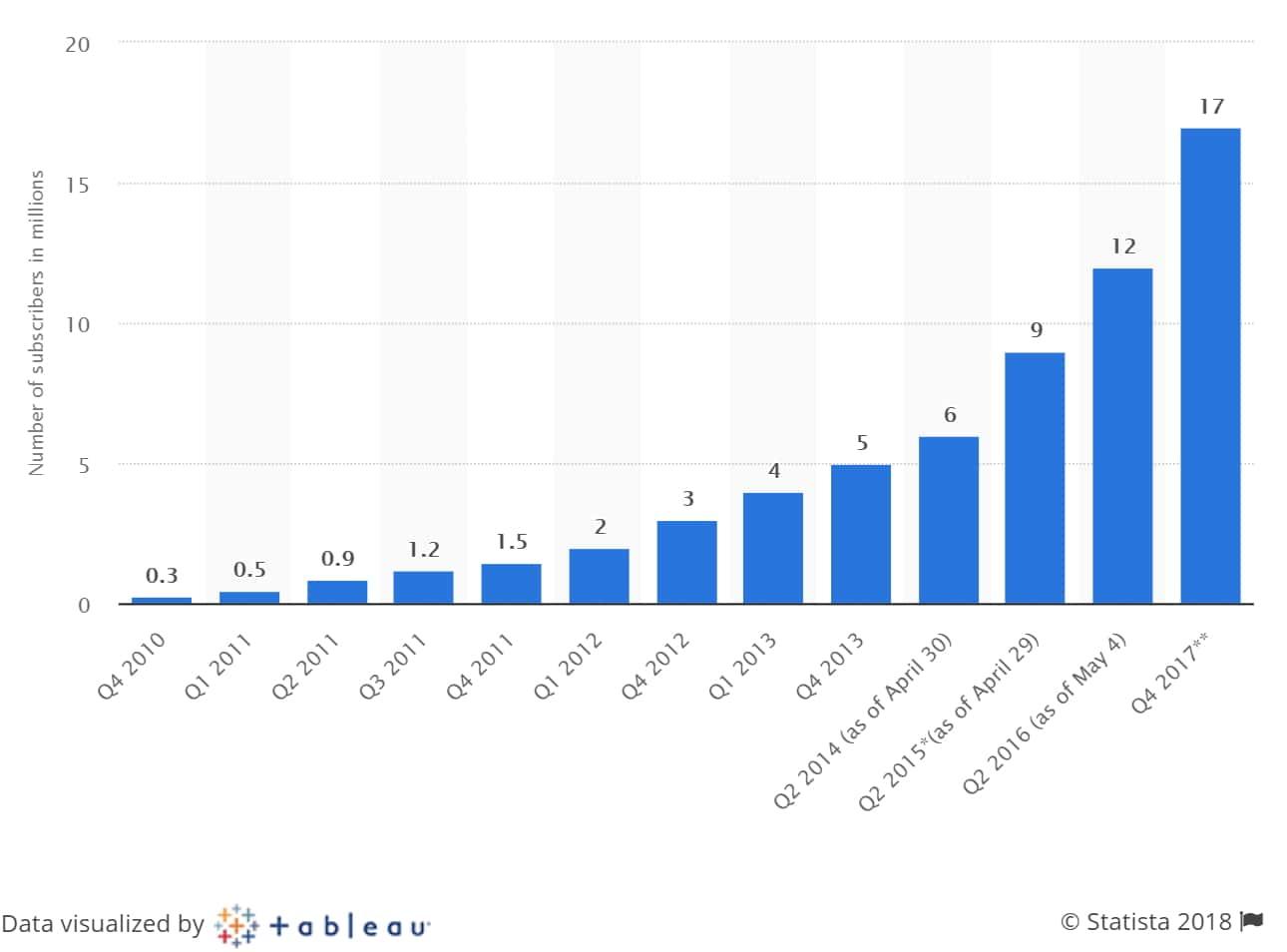 훌루 유료 가입자수 추이 Number og Hulu paying subscribers worldwide 그래프 by Statista