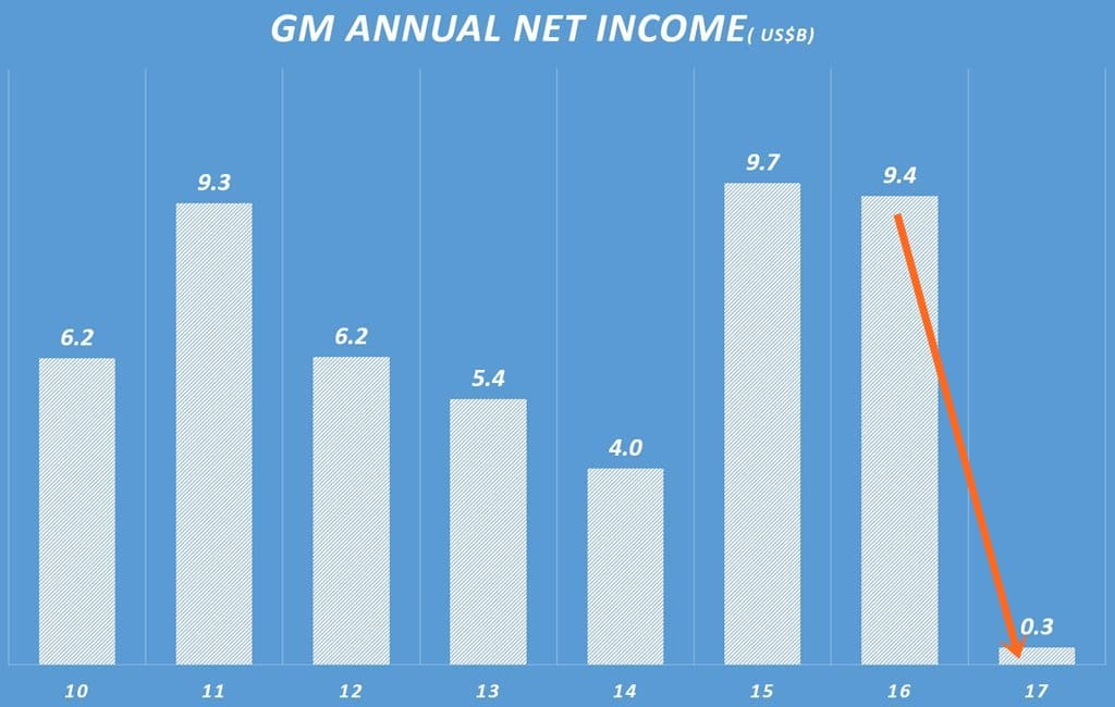 GM 연도별 순이익 추이 GM annual Net Incone