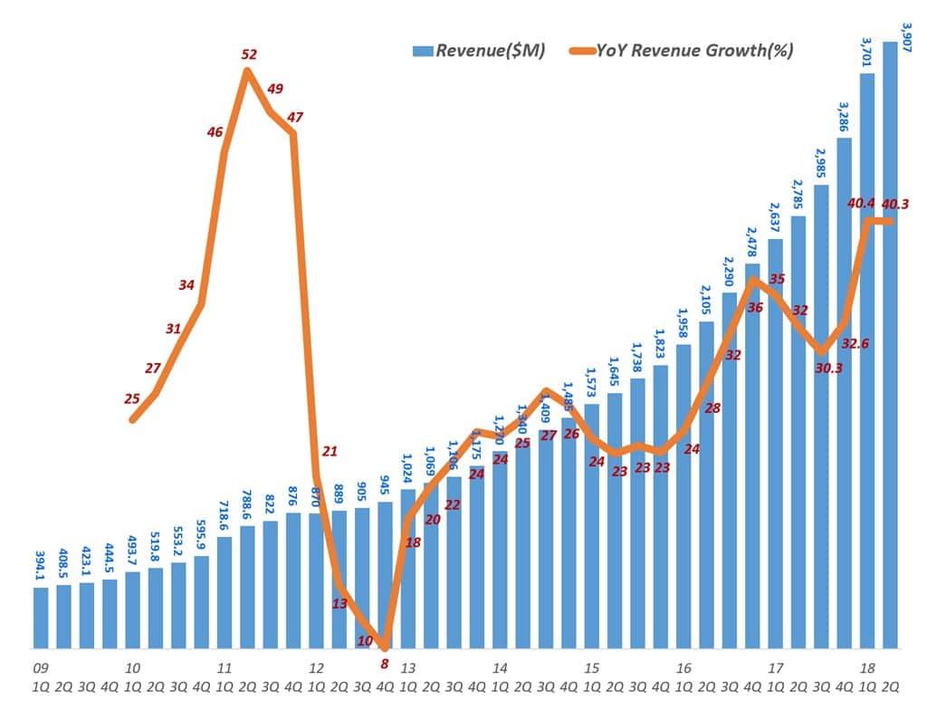 넷플릭스 분기별 매출 및 전년 비 증가율(2009년 1분기 ~ 2018년 2분기) Netflix Revenue & Y2Y growth rate by quarter