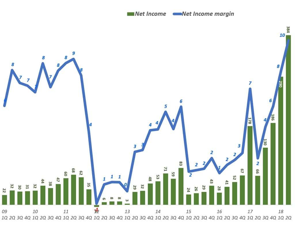 넷플릭스 분기별 순이익 및 순이익율(2009년 1분기 ~ 2018년 2분기) Netflix Net Income 7 Net Income margin by quarter