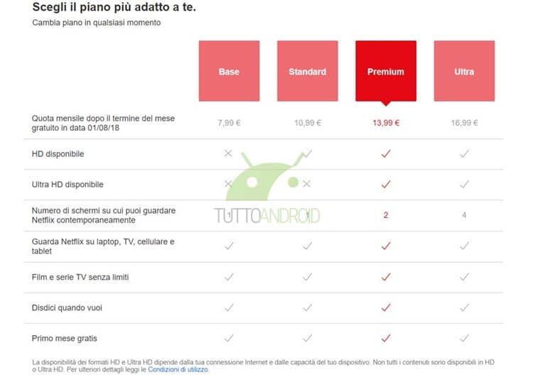 넷플릭스 이탈리아 가격 체계-울트라 서비스 테스트 Netflix Ultra TTA 02
